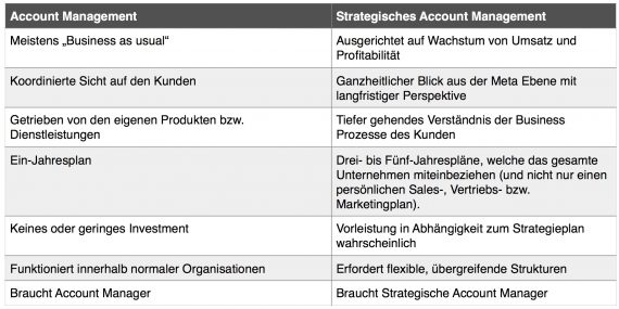 Unterschiede Strategisches Account Management zu Account Management